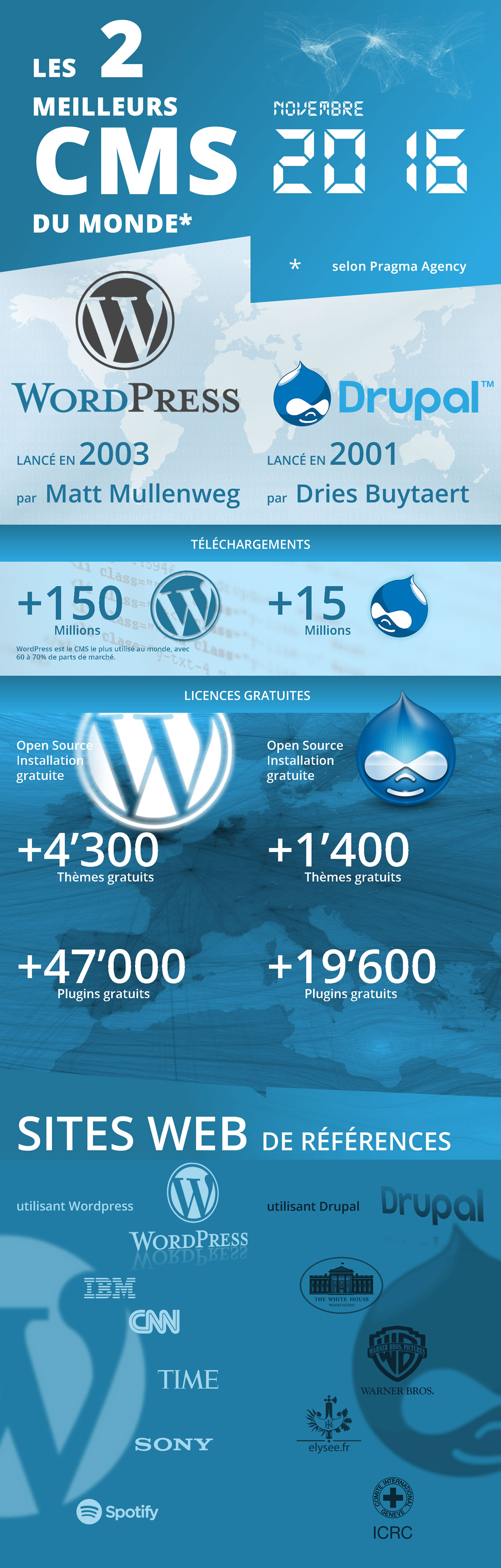wordpressvsdrupal